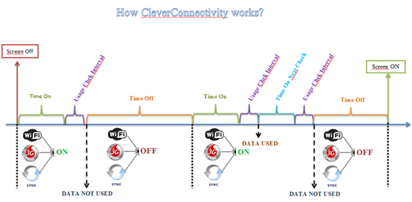 howcleverconnectivitywo